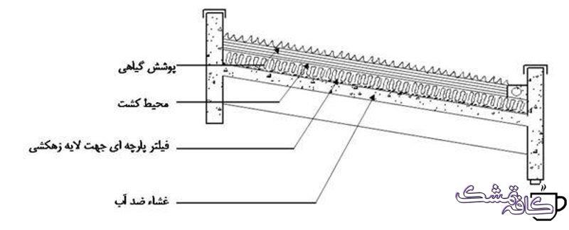 روف گاردن(بام سبز) چیست انواع روف گاردن